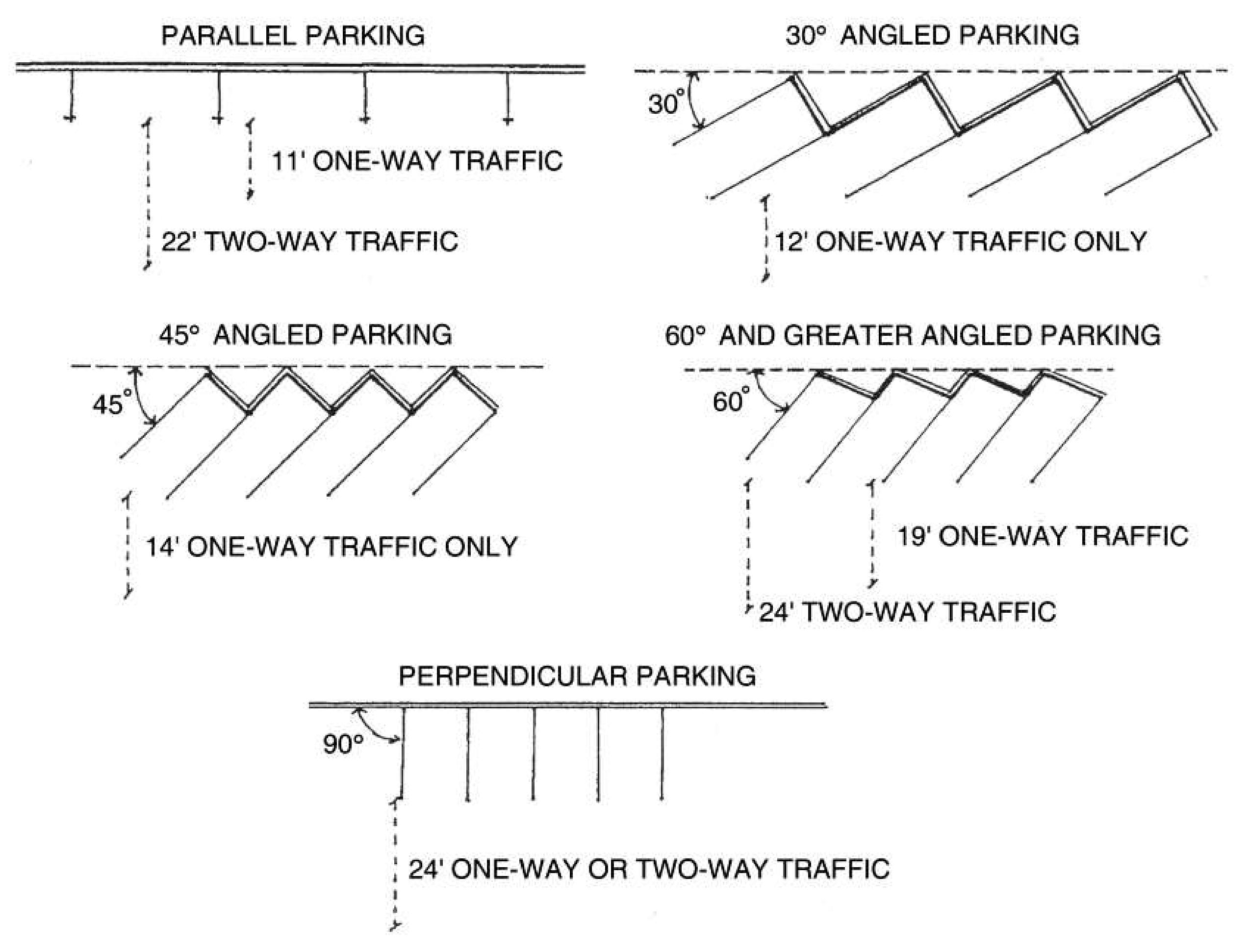 Perma Stripe of Orlando  Explains Parking Lot Design in Florida. Parking Lot Design in Orlando Florida   407 814 7400